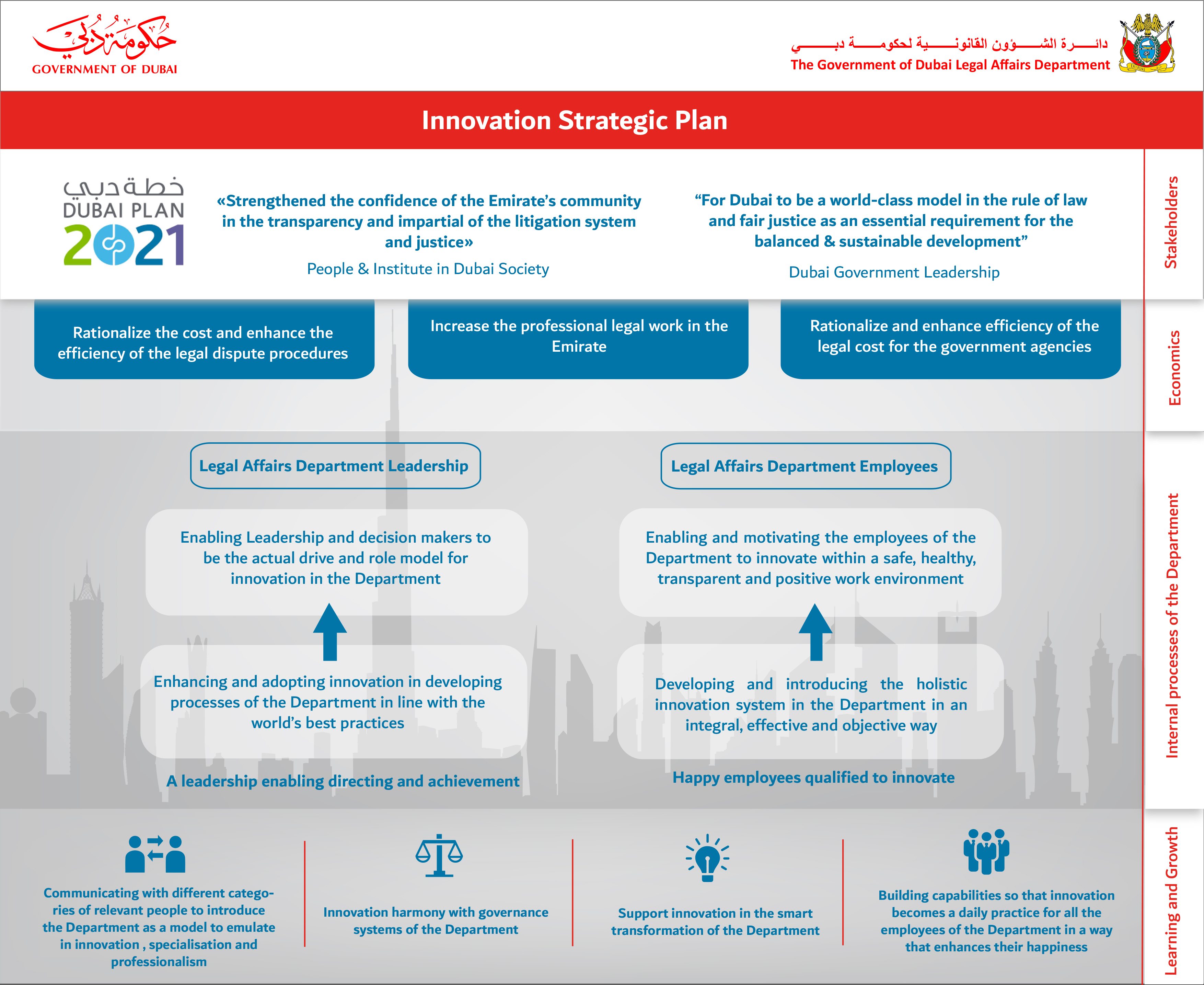 Innovation Strategy 2018-2020 | Legal Affairs Department of