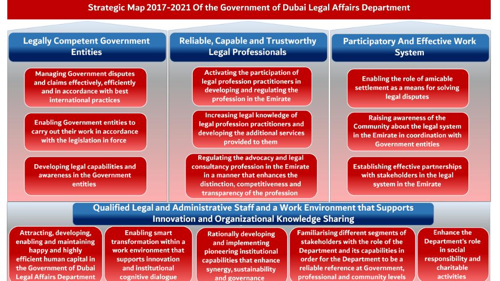 Strategic plan 2017 2021 legal affairs department of dubai quick links sciox Gallery